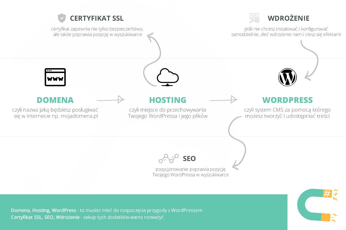jak założyć bloga wordpress