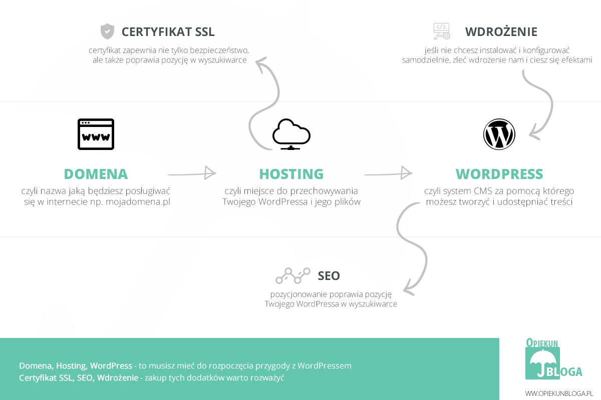 wordpress jak założyć bloga