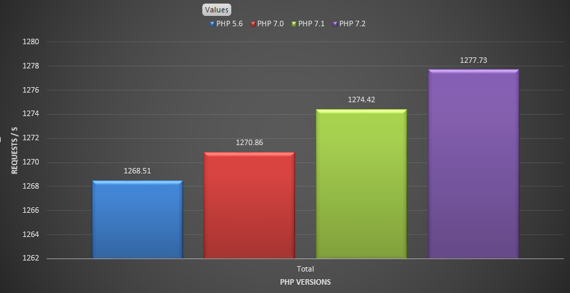 Obrazek przedstawia wykres wydajnosci WordPressa w korelacji do wersji PHP